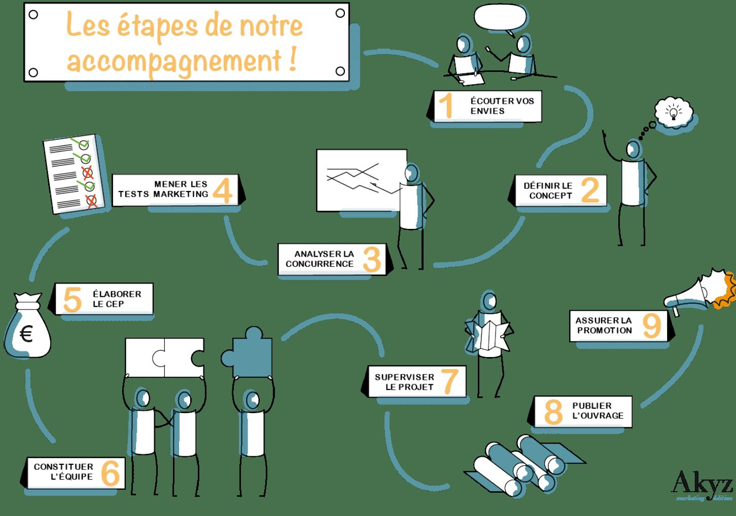 Infographie illustrant les 9 étapes de l'accompagnement d'Akyz